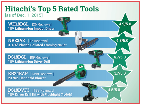 Highest Rated Tools- Dec 2015